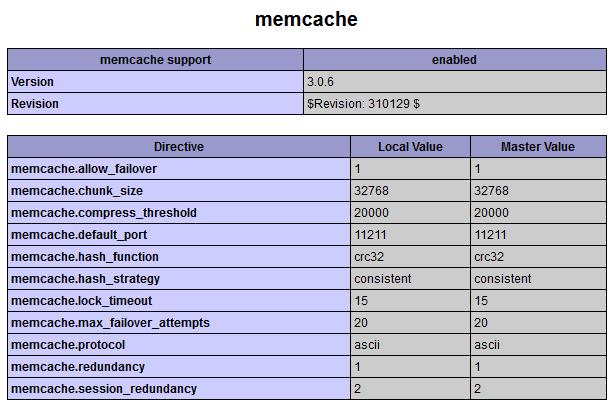 Установка и настройка Memcached