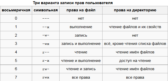Три варианта записи прав пользователей