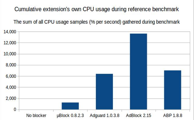 Сравнение нагрузки на процессор между uBlock, Adguard, Adblock и Adblock Plus