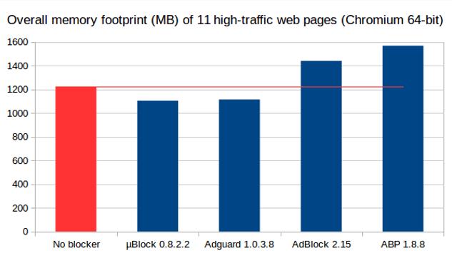 Сравнение потребления оперативной памяти между uBlock, Adguard, Adblock и Adblock Plus