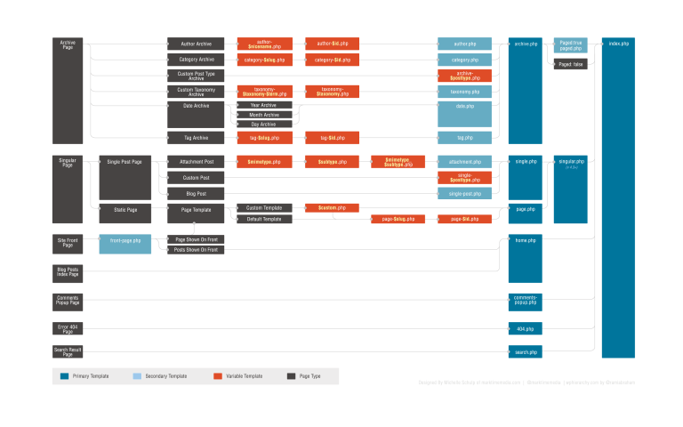 Иерархия шаблонов тем в WordPress